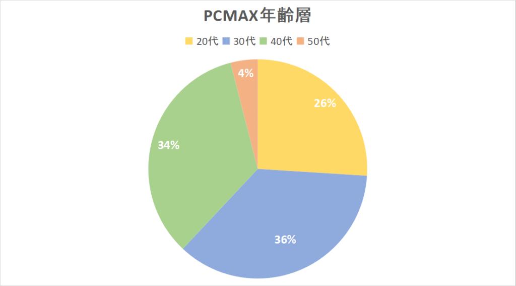 PCMAX年齢層