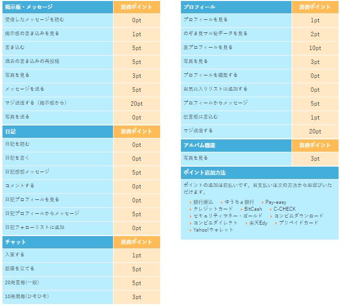 PCMAXポイント表