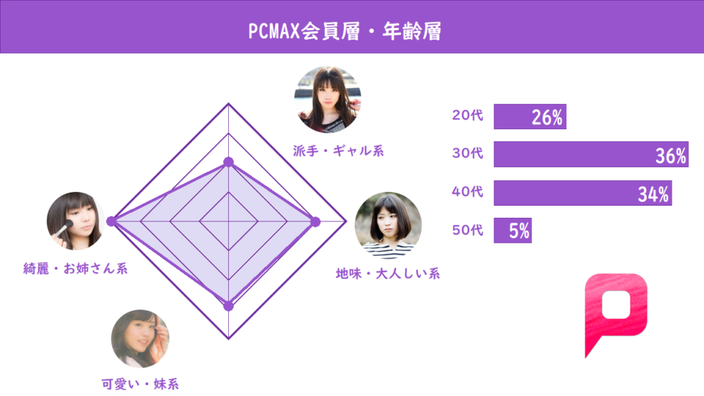 PCMAX 年齢層・会員層