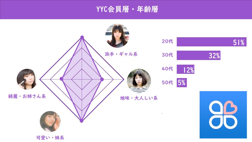 YYC 会員層・年齢層